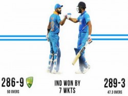 Virat And Rohit Show Helps India To Beat Australia By 7 Wickets Ind Won Series By 2